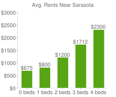 Graph of average rent prices for Sarasota